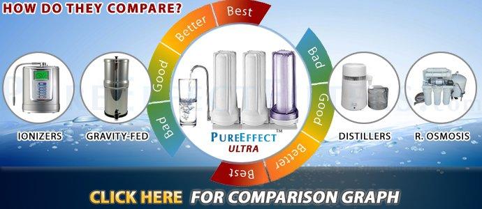 water filter types